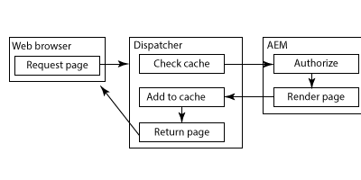 Permission Sensitive Cache Servlet